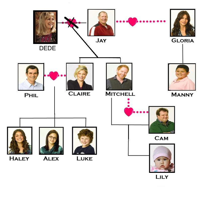 Árbol Genealógico de Modern Family )