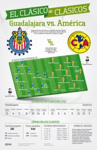 Chivas de Guadalajara y Club América