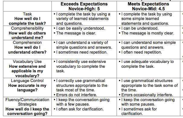 Spanish Conversation Rubric
