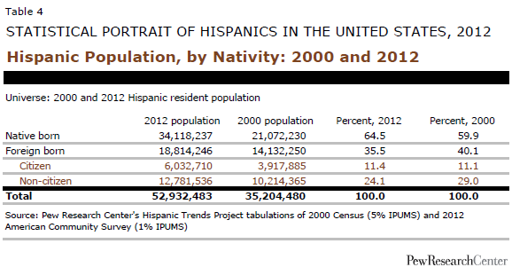 Most hispanics in the US are American
