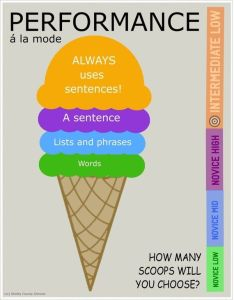 Performance Assessment Ice Cream Scoops