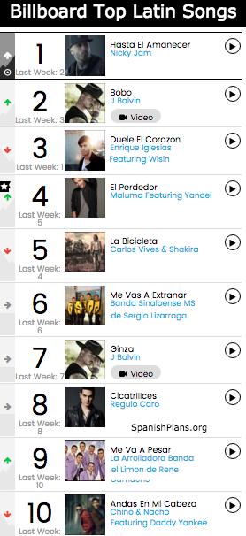 Billboard Top Latin Songs
