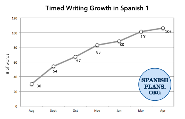 Timed Writing Growth in Spanish 1